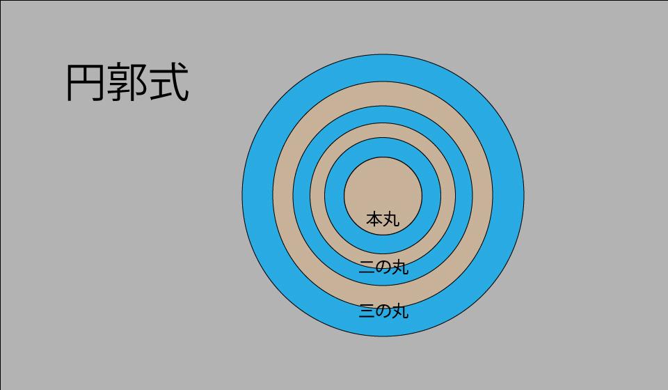 円郭式の縄張