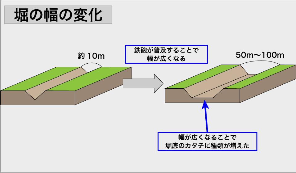 堀の幅の変化
