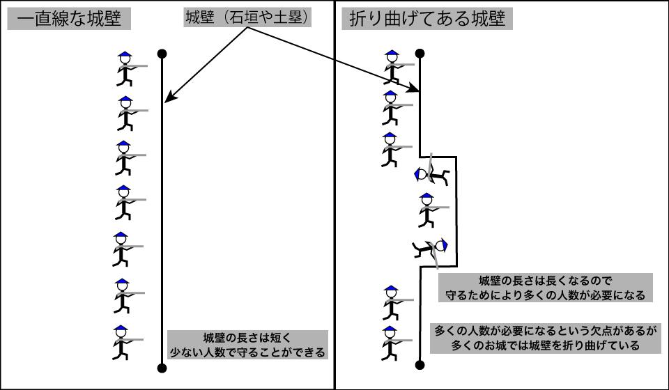 横矢の説明