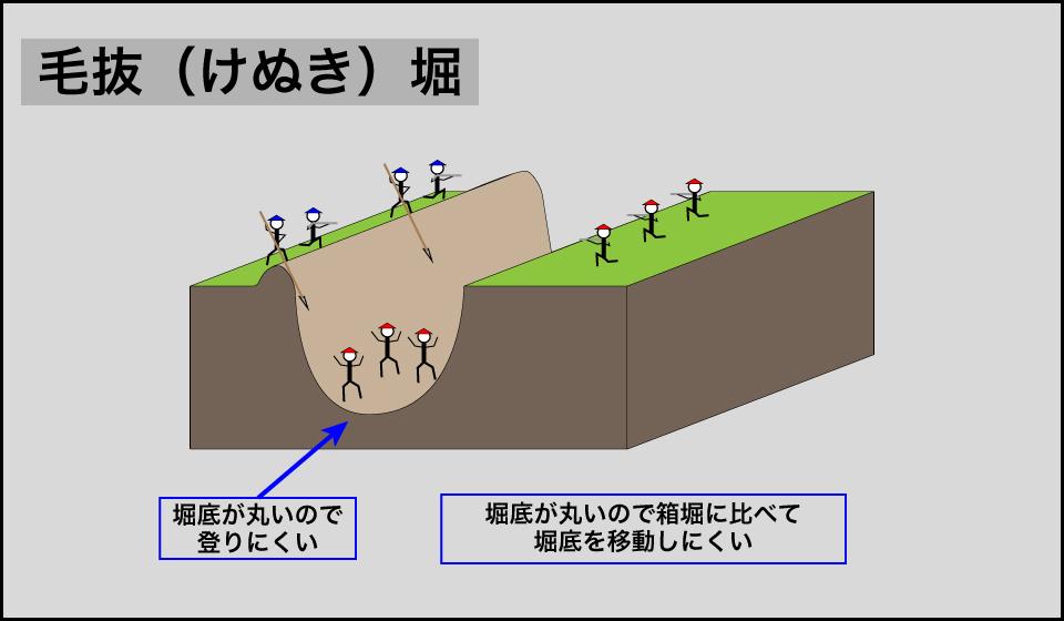 毛抜堀の説明