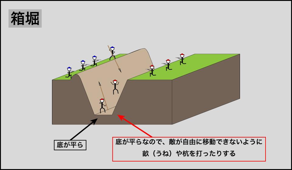 箱堀の説明