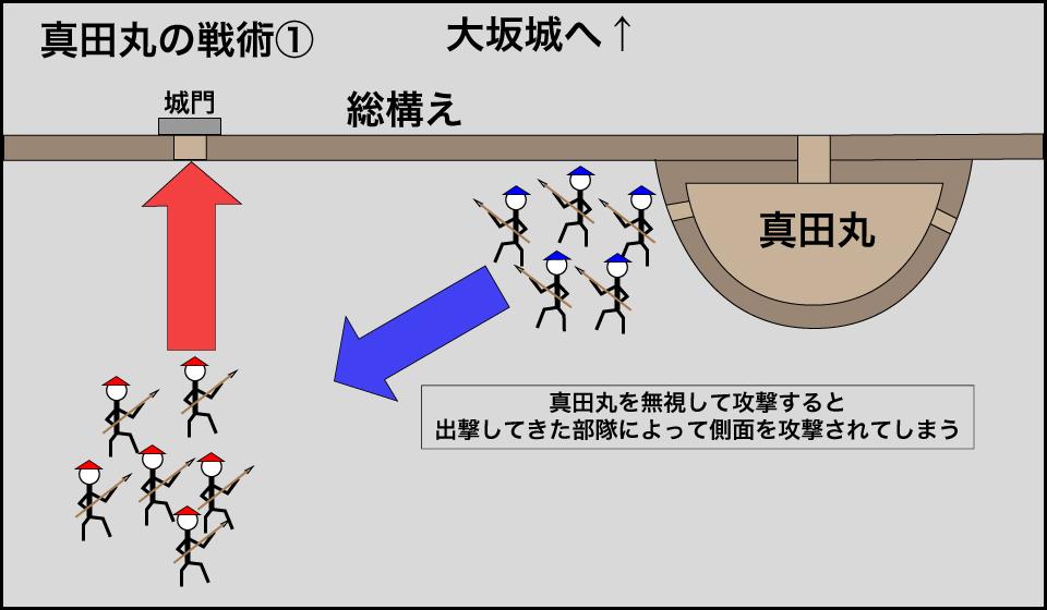 真田丸の戦術①