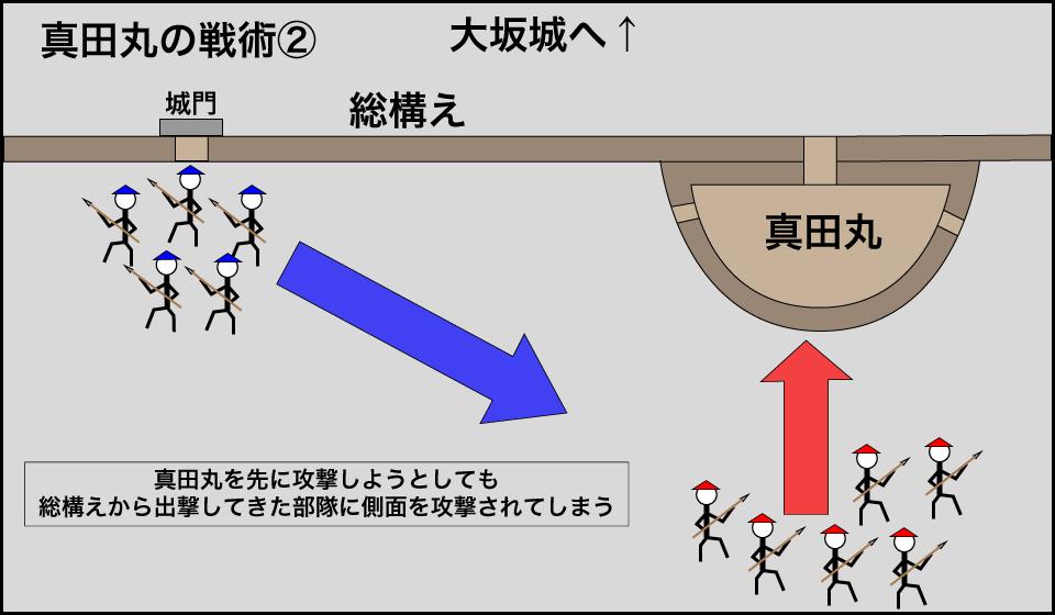 真田丸の戦術②
