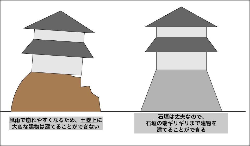 石垣と土塁の比較