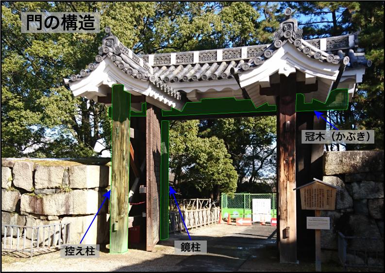 門の構造ー鏡柱と冠木と控え柱