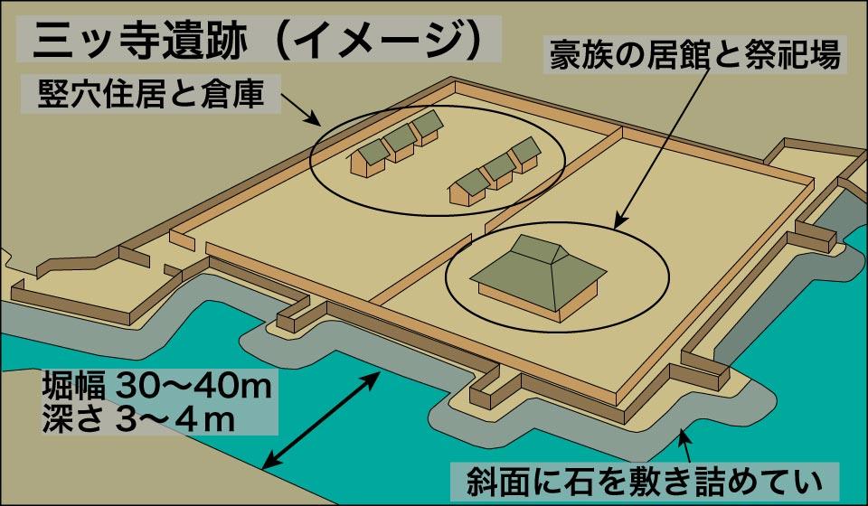 三ッ寺遺跡(イメージ)