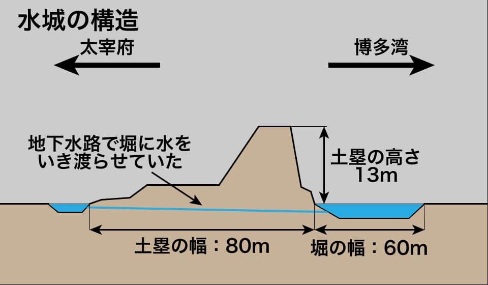 水城(みずき)の構造