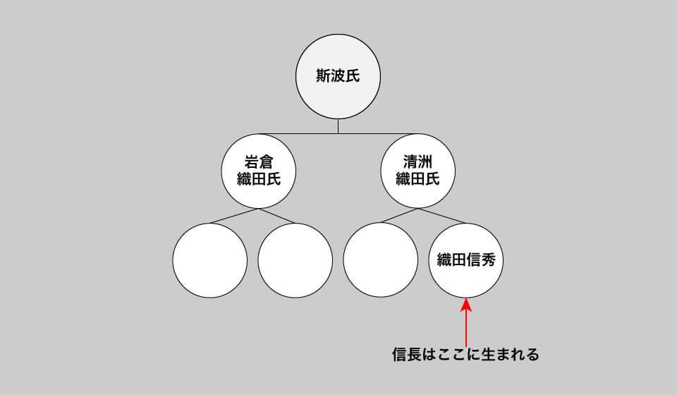 室町時代の尾張の支配構造
