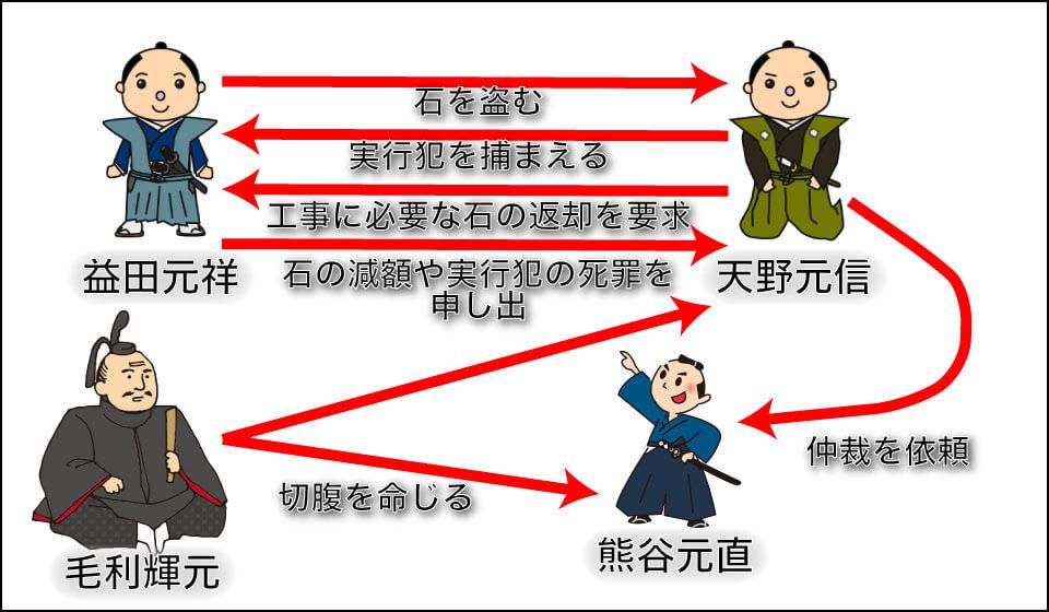萩城ー五郎太石事件