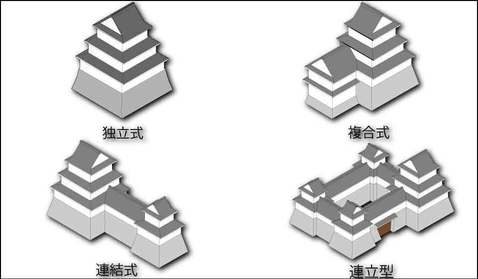 天守の構造「独立式」「複合式」「連結式」「連立式」